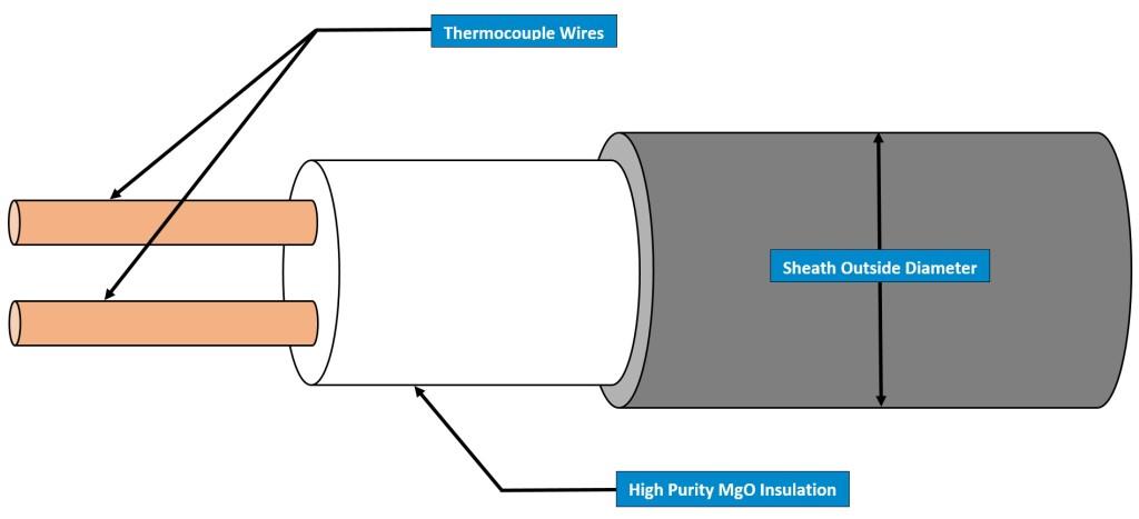 MI High Temperature Cable